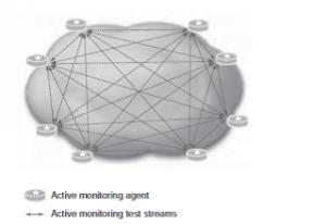 شکل 5.7: توپولوژی نظارت فعال مش کامل.