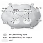 شکل 5.9: توپولوژی نظارت فعال مش سلسله مراتبی.