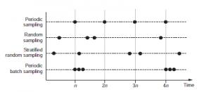 تصویر 5.1 : استراتژی های نمونه گیری نظارت فعال