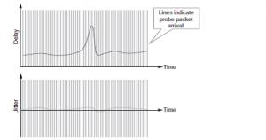 شکل 5.5: نرخ بالاتر، اندازه گیری کمتر jitter.