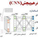 شبکه-عصبی-کانولوشن-CNN