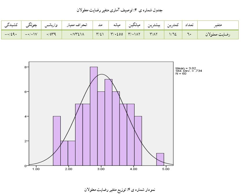 پروژه آماری spss